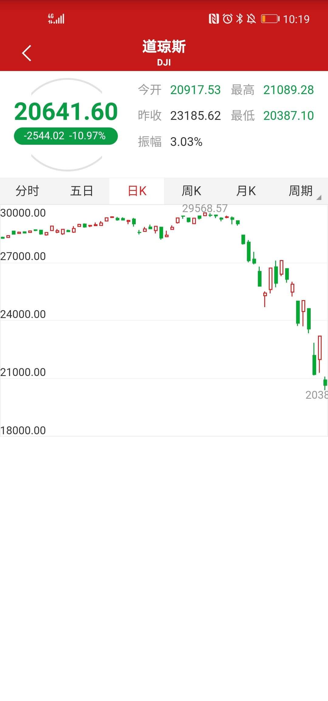 美股股市大跌