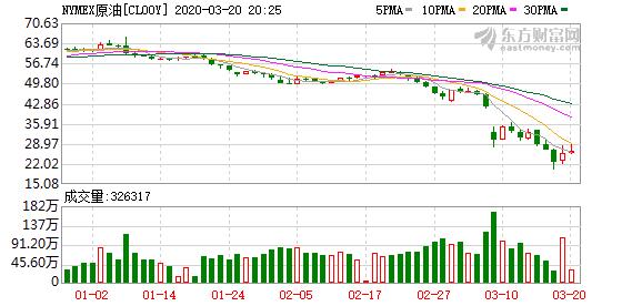 近期石油价格涨跌